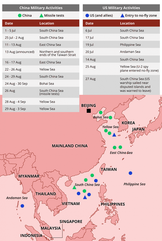 Military activities of China and the US. (Graphic: Jace Yip)