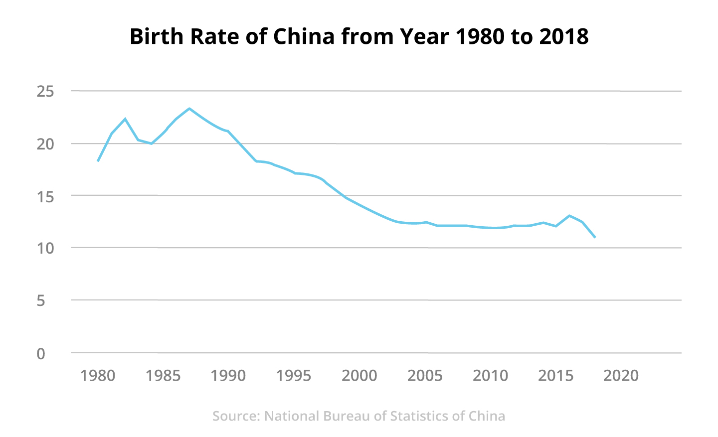 Figure 2: Birth Rate of China from Year 1980 to 2018