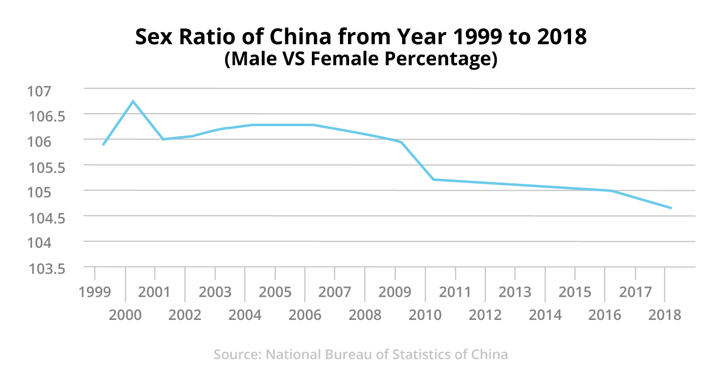 Figure 1: Sex Ratio of China from Year 1999 to 2018 (Male versus Female Percentage)