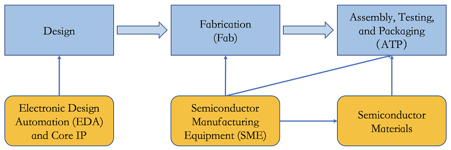 Figure 1. The three main steps and three related fields of the semiconductor supply chain