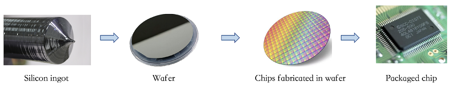 Figure 2. The chip manufacturing process