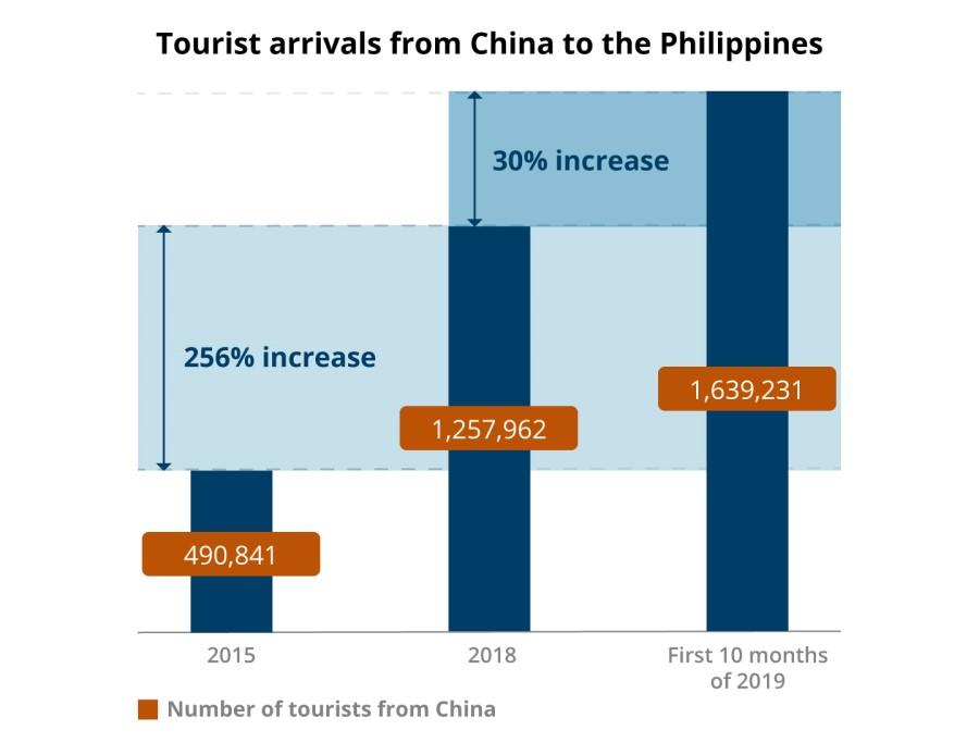 tourist arrivals