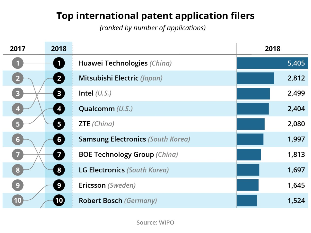 Figure 9: Top international patent application filers