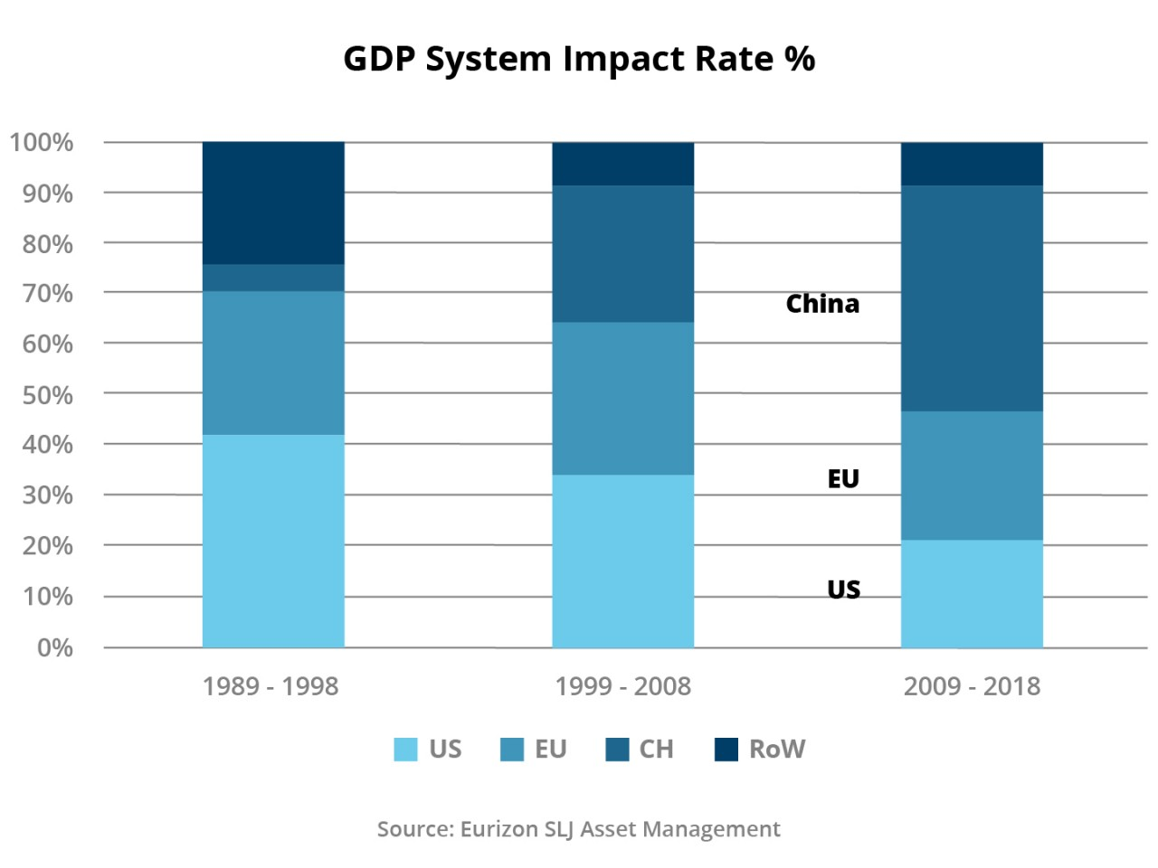 Figure 4: GDP system impact rate %
