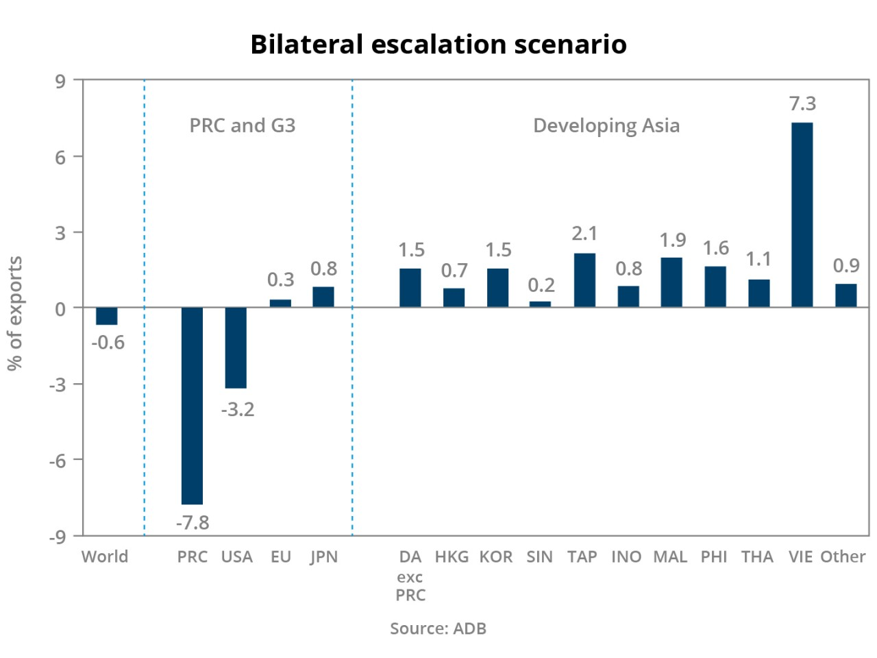 Figure 5: Bilateral escalation scenario