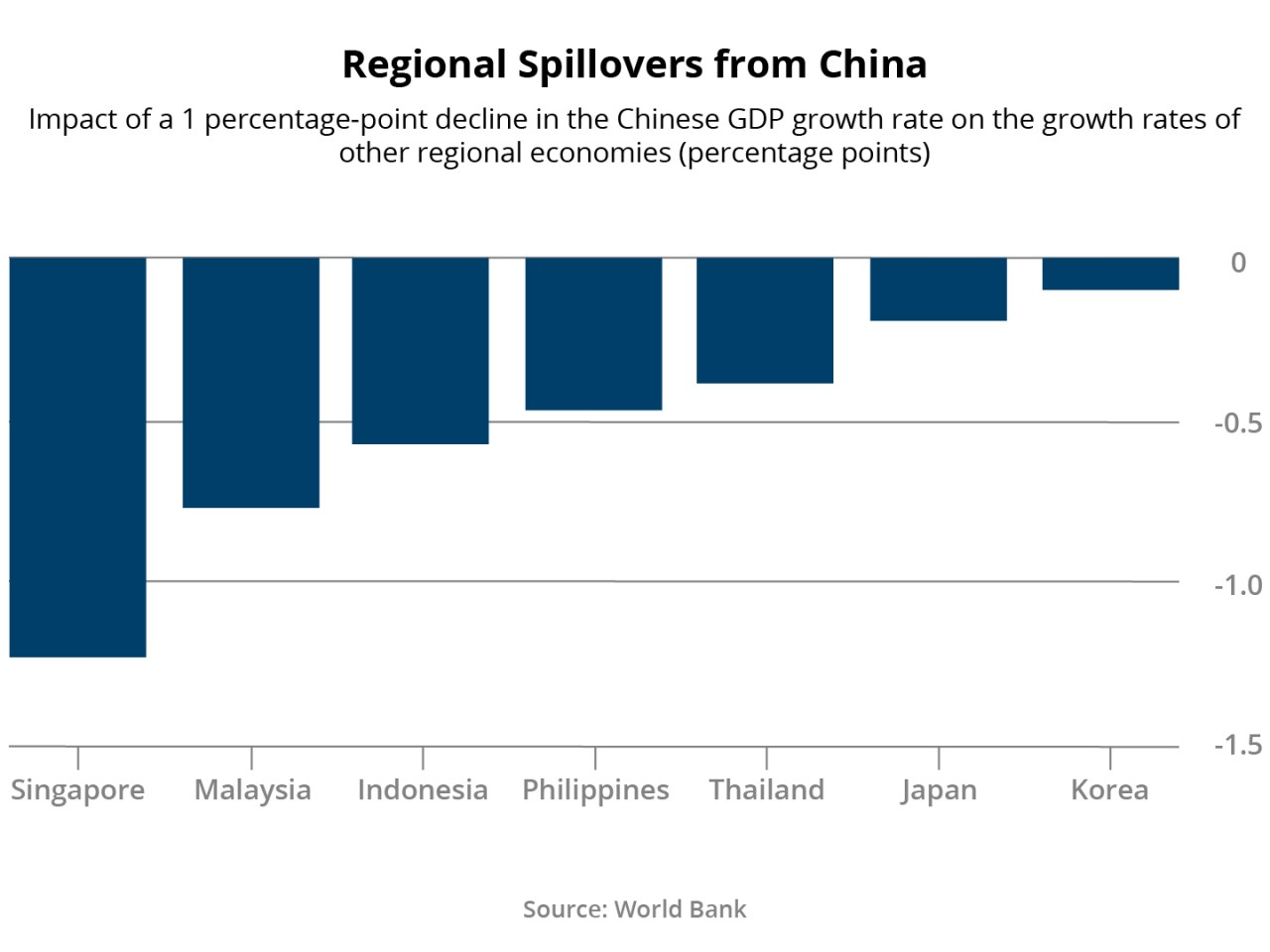 Figure 6: Regional spillovers from China