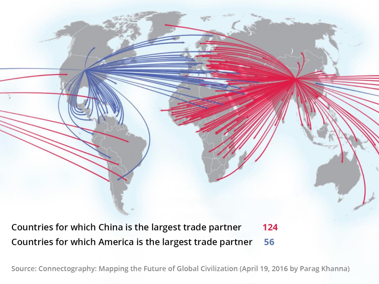 Figure 1: Countries and their largest trading partners