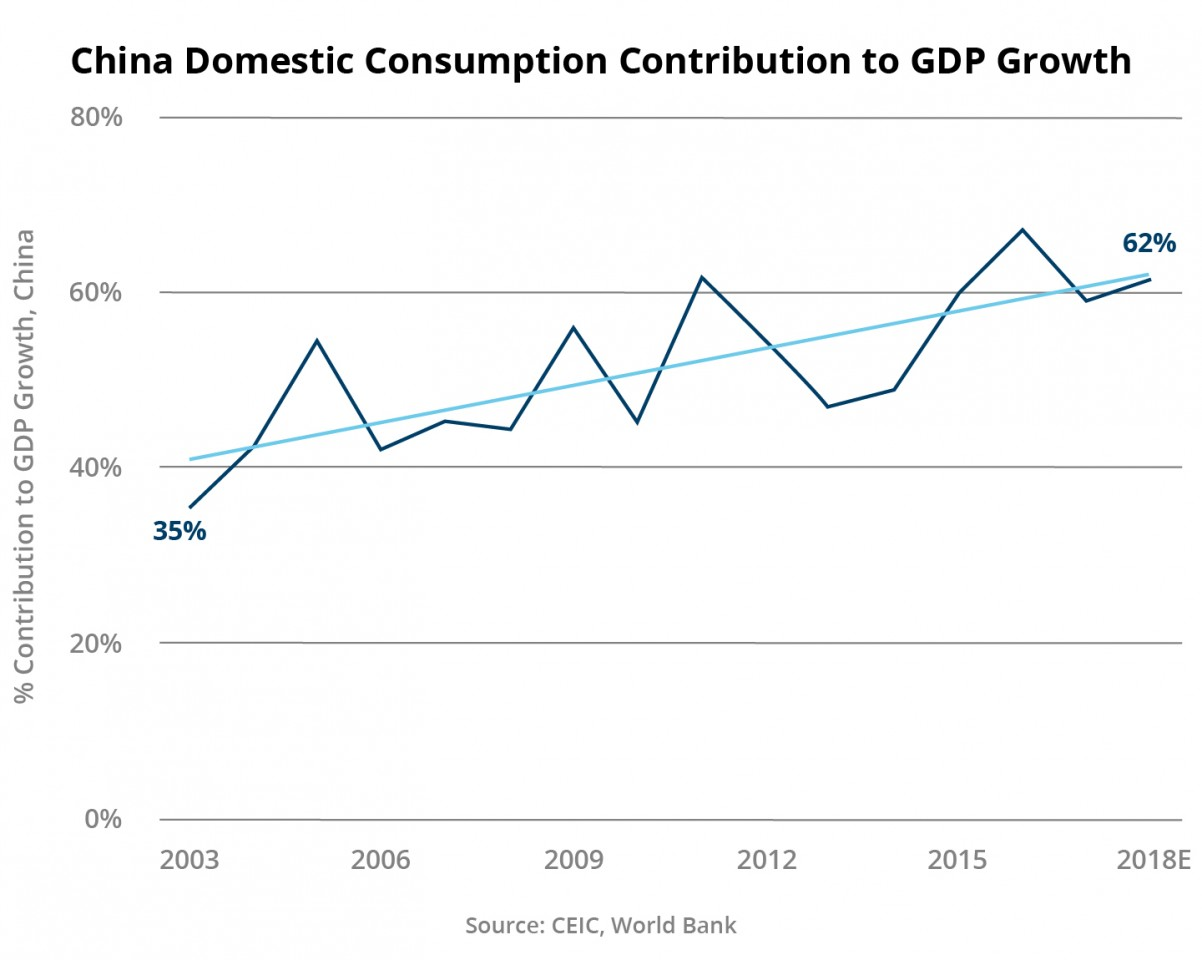 Figure 5: China's domestic consumption contribution to GDP growth