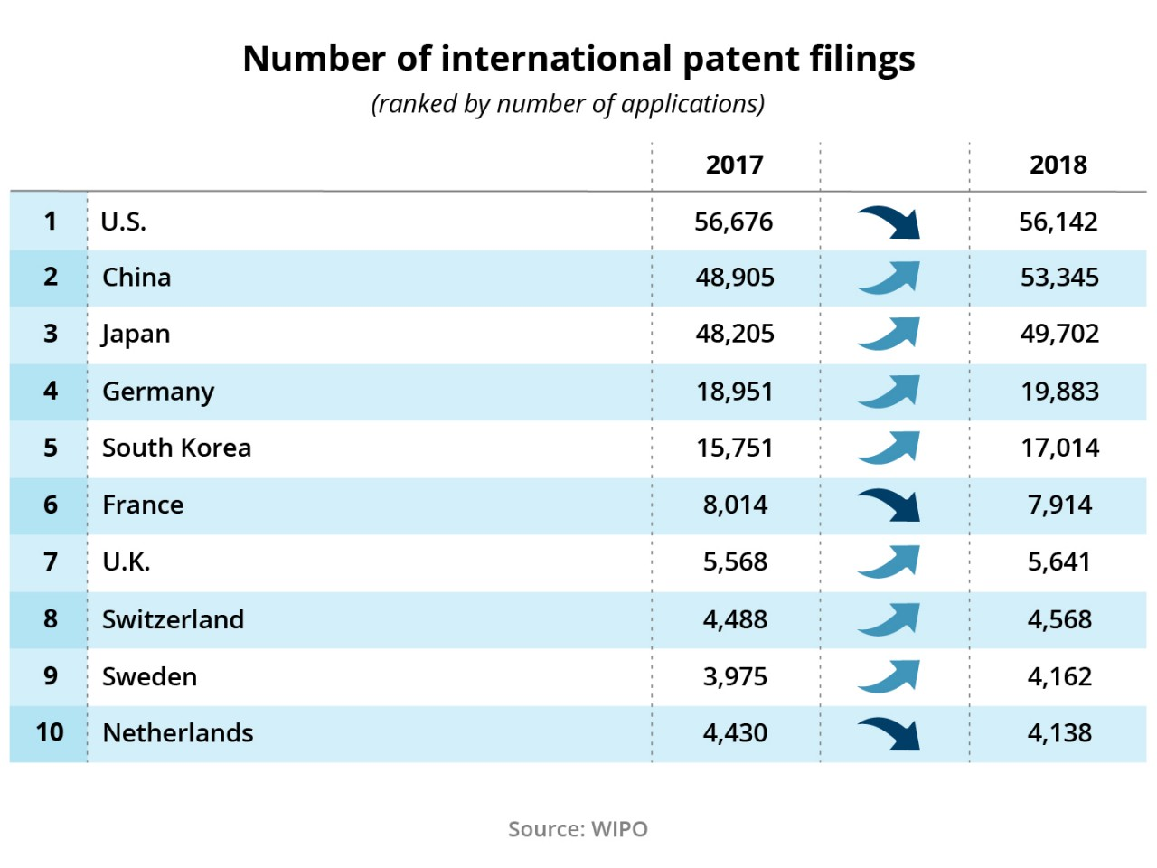 Figure 8: Number of international patent filings