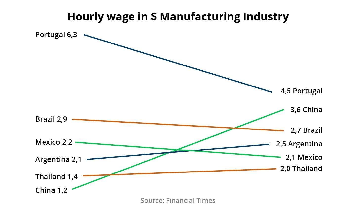Figure 1: Hourly wages of the manufacturing industry
