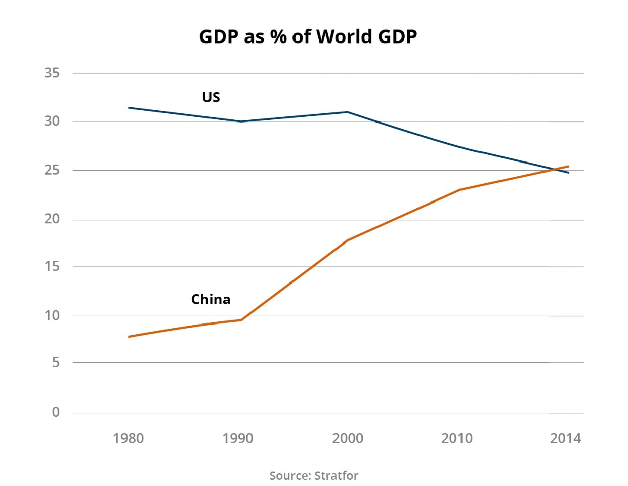 Figure 1: GDP as % of world GDP
