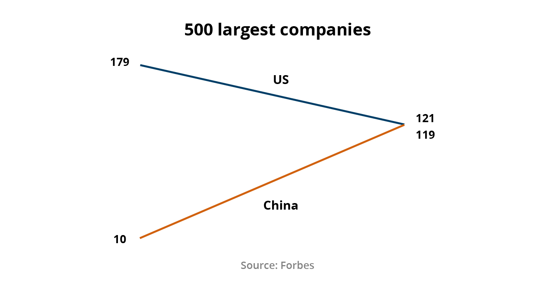 Figure 2: 500 largest companies