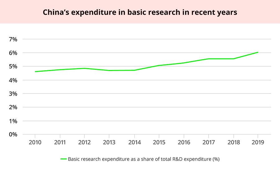 Source: National Bureau of Statistics: Statistical Communiqué on the expenditure on R&D, various years.