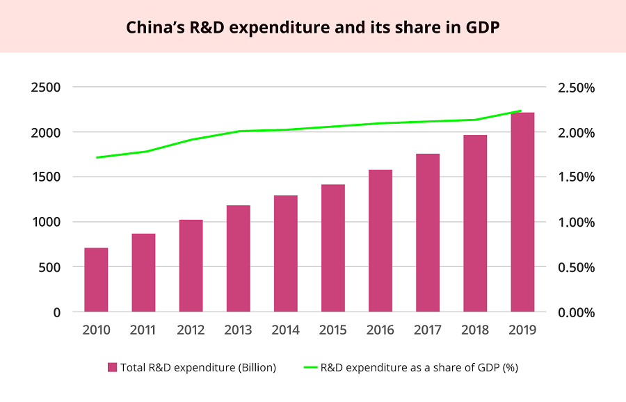 Source: National Bureau of Statistics: Statistical Communiqué on the expenditure on R&D, various years