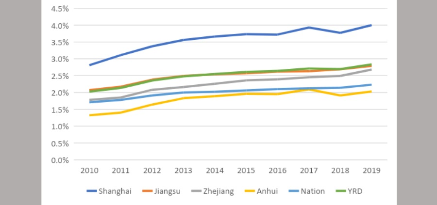 Figure 1: R&D expenditure as a share of GDP in four provinces in the region (%), 2010-2019