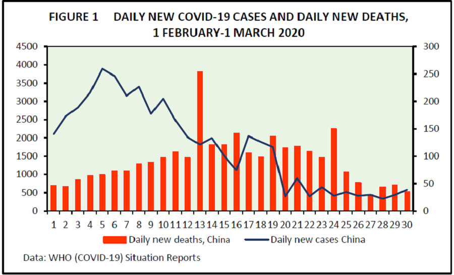 Figure 1: Daily new Covid-19 cases and daily new deaths between 1 February and 1 March 2020. (Statistics taken from WHO)