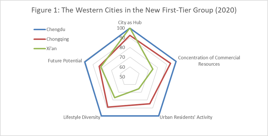 Source: Yicai's 2020 Ranking of Cities' Business Attractiveness, https://www.yicaiglobal.com/opinion/the.rising.lab, accessed 22 July 2021.
